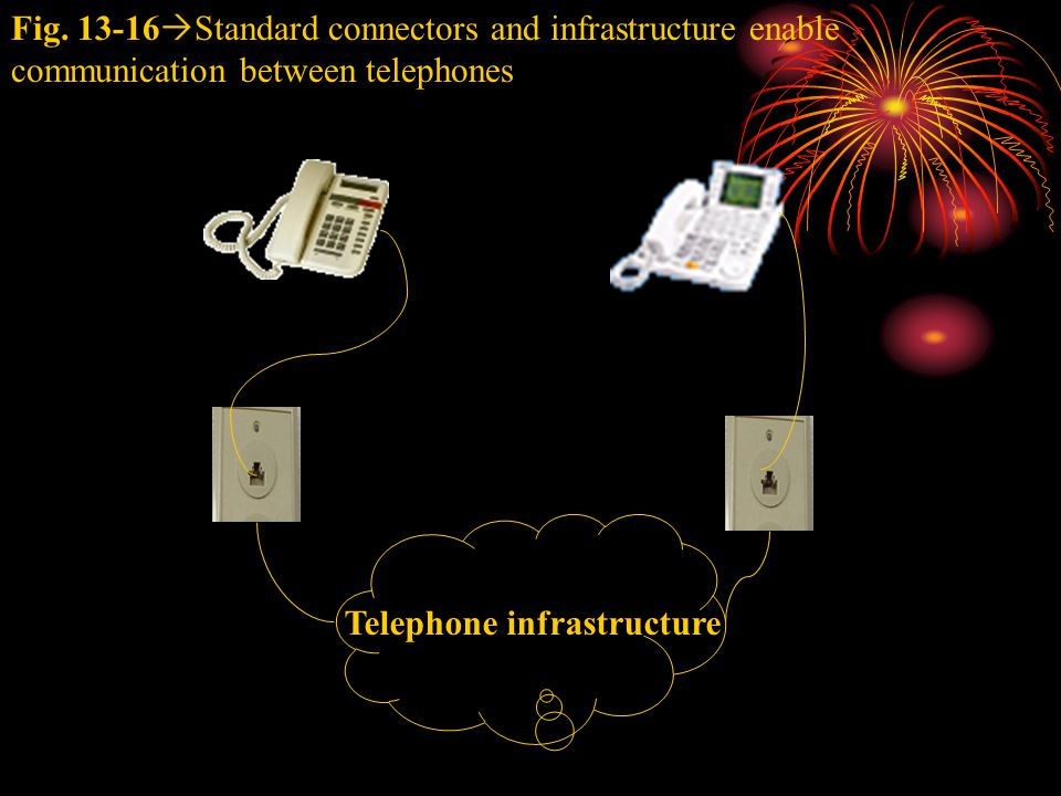 Fig. 13-16  Standard connectors and infrastructure enable communication between telephones Telephone infrastructure
