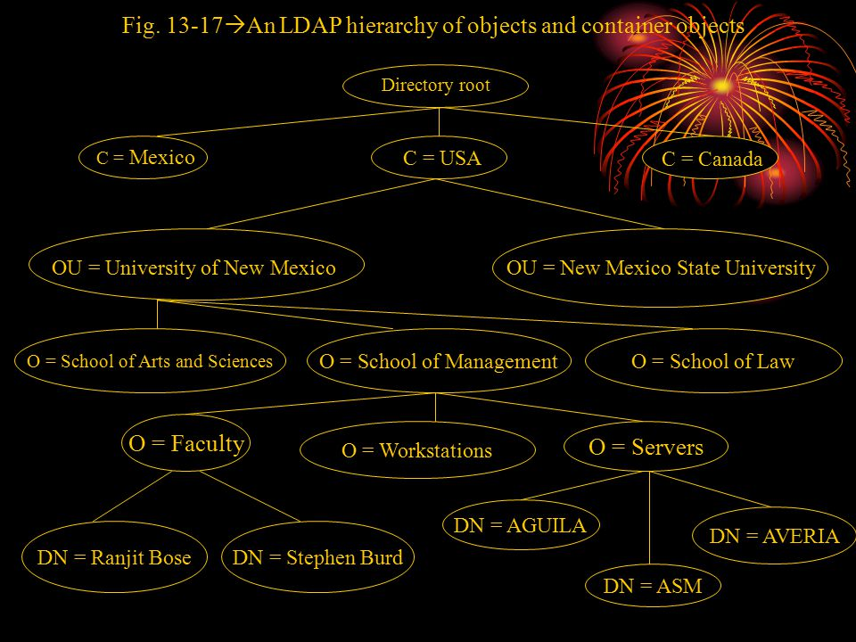 Fig. 13-17  An LDAP hierarchy of objects and container objects O = School of ManagementO = School of Law O = Faculty O = Workstations O = Servers DN