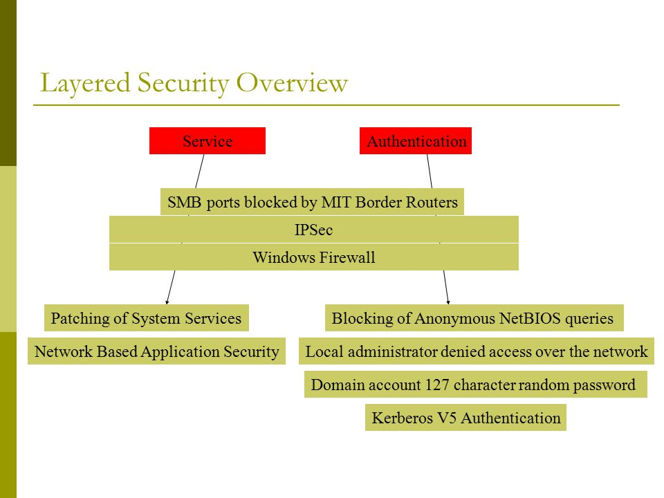 Layered Security Overview IPSec Windows Firewall Blocking of Anonymous NetBIOS queries Local administrator denied access over the network Kerberos V5 Authentication AuthenticationService Domain account 127 character random password Network Based Application Security Patching of System Services SMB ports blocked by MIT Border Routers