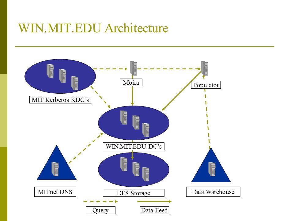 WIN.MIT.EDU Architecture MIT Kerberos KDC's WIN.MIT.EDU DC's Data Warehouse Moira Populator MITnet DNS QueryData Feed DFS Storage
