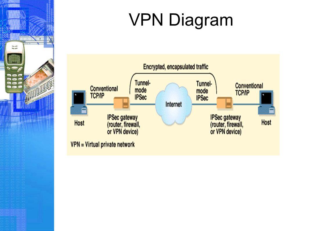 VPN Diagram