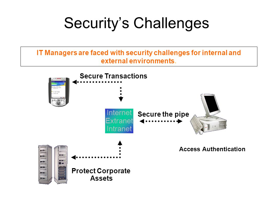 Security's Challenges Access Authentication Secure Transactions Protect Corporate Assets Secure the pipe Internet Extranet Intranet IT Managers are fa