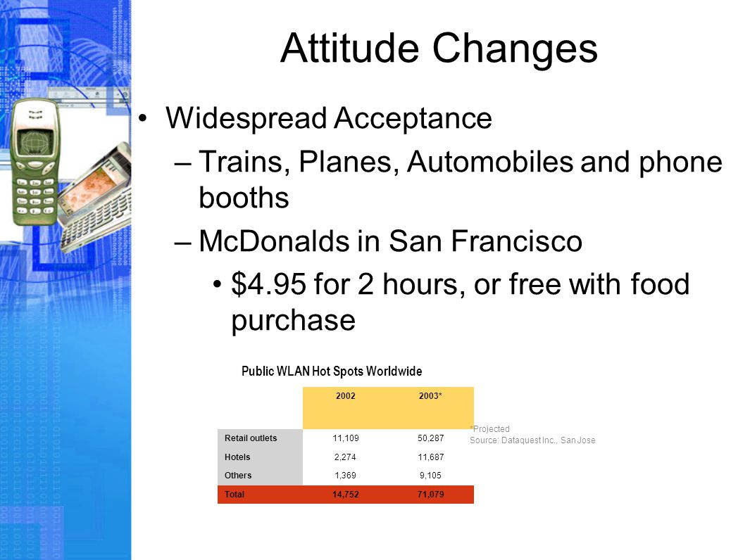 Attitude Changes Widespread Acceptance –Trains, Planes, Automobiles and phone booths –McDonalds in San Francisco $4.95 for 2 hours, or free with food