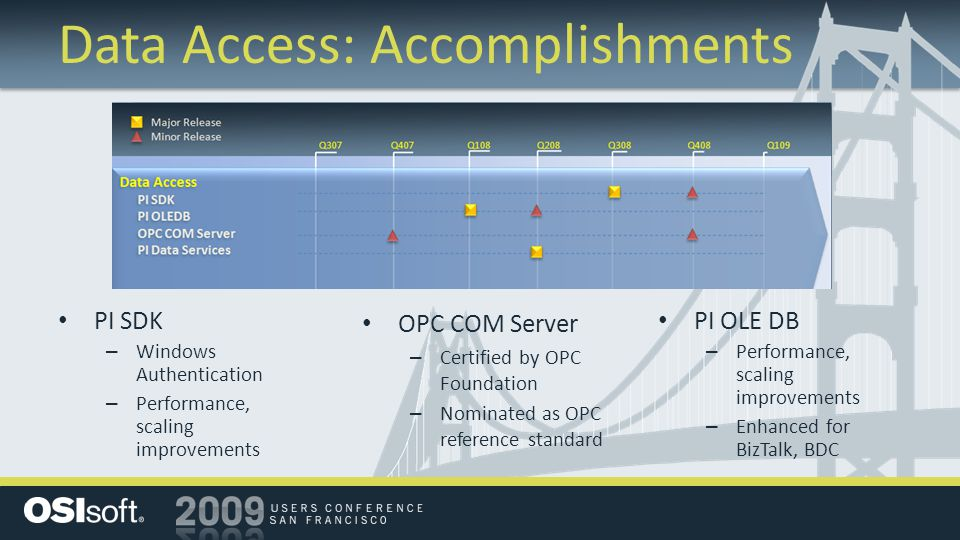Data Access: Accomplishments PI SDK – Windows Authentication – Performance, scaling improvements OPC COM Server – Certified by OPC Foundation – Nominated as OPC reference standard PI OLE DB – Performance, scaling improvements – Enhanced for BizTalk, BDC