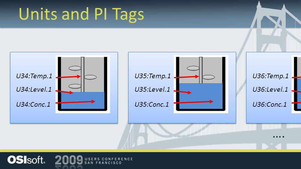 Units and PI Tags U34:Conc.1 U34:Level.1 U34:Temp.1 …. U35:Conc.1 U35:Level.1 U35:Temp.1 U36:Conc.1 U36:Level.1 U36:Temp.1