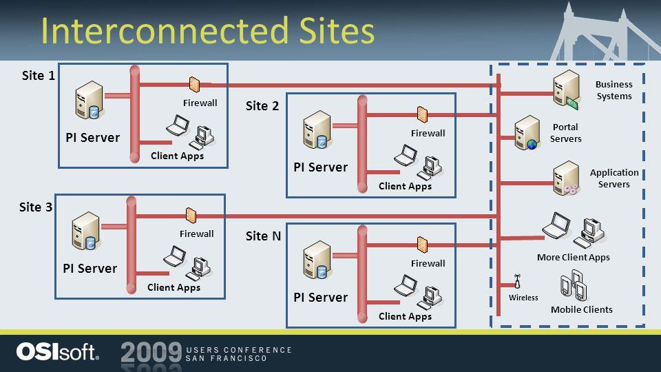 Servers: Accomplishments PI Server – 3 Patch Releases – Security Threat Patch ACE – Visual Studio 2008 PI Notifications – Major Release 1.0 PI SMT – 2 Major Releases AF – Major Release 2.0