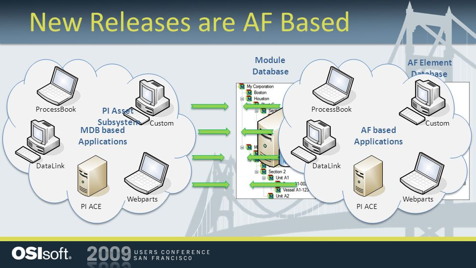 New Releases are AF Based ProcessBook Webparts DataLink PI ACE Custom MDB based Applications Module Database AF Element Database ProcessBook Webparts