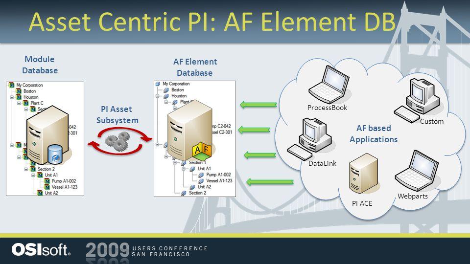 Asset Centric PI: AF Element DB Module Database AF Element Database ProcessBook Webparts DataLink PI ACE Custom AF based Applications PI Asset Subsyst