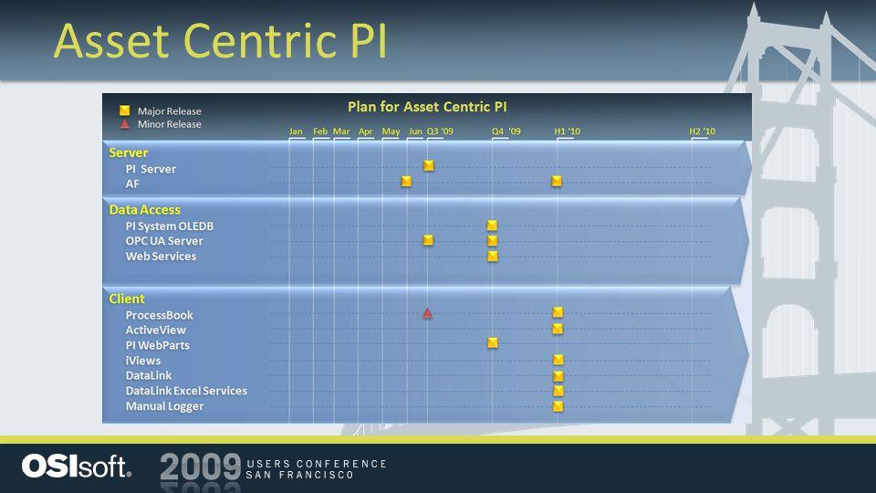 Asset Centric PI
