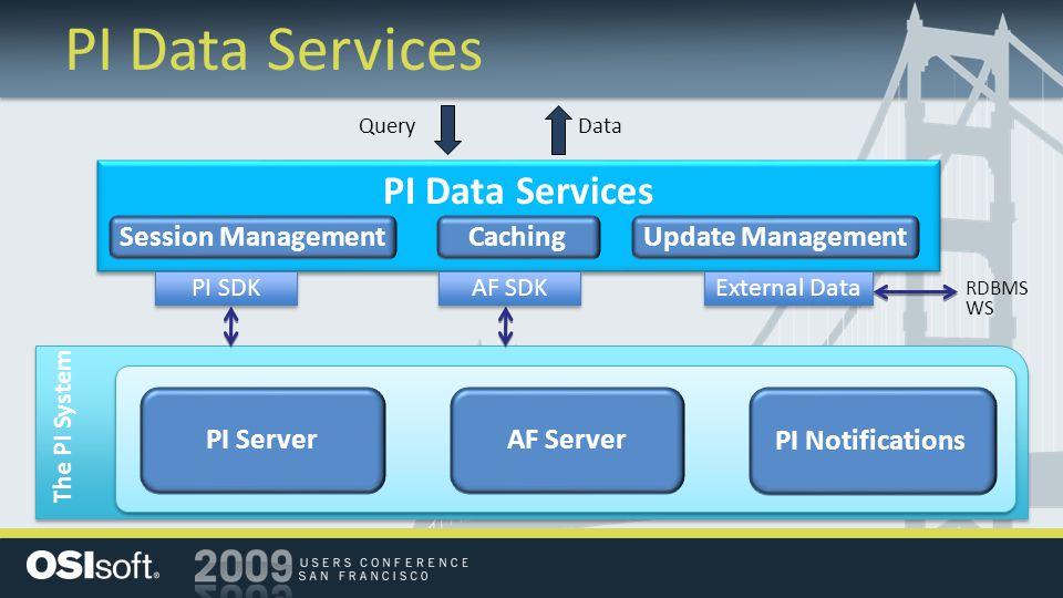 PI Data Services The PI System AF ServerPI Server PI Data Services PI Notifications Session ManagementUpdate ManagementCaching PI SDK AF SDK External