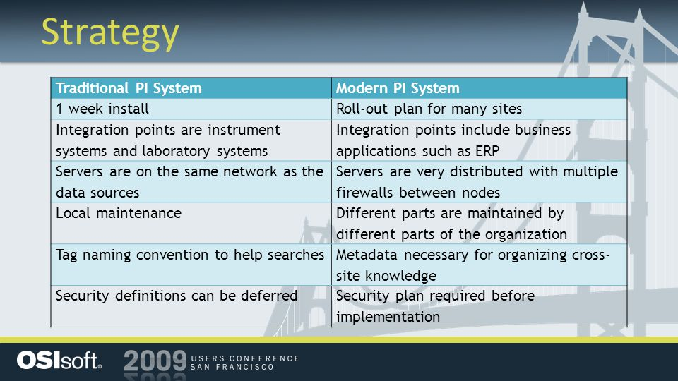 Strategy Traditional PI SystemModern PI System 1 week installRoll-out plan for many sites Integration points are instrument systems and laboratory systems Integration points include business applications such as ERP Servers are on the same network as the data sources Servers are very distributed with multiple firewalls between nodes Local maintenance Different parts are maintained by different parts of the organization Tag naming convention to help searches Metadata necessary for organizing cross- site knowledge Security definitions can be deferredSecurity plan required before implementation