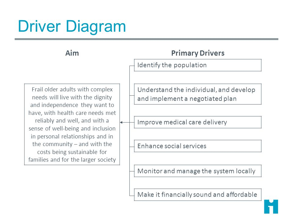 Driver Diagram Frail Older Adults: Building a Care System Updated by IHI Faculty February 2014