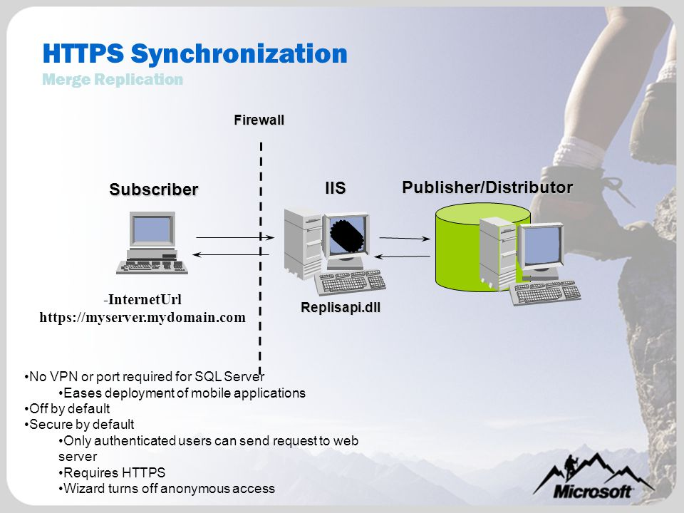 HTTPS Synchronization Merge Replication -InternetUrl https://myserver.mydomain.com Publisher/Distributor Firewall IIS Subscriber Replisapi.dll No VPN or port required for SQL Server Eases deployment of mobile applications Off by default Secure by default Only authenticated users can send request to web server Requires HTTPS Wizard turns off anonymous access
