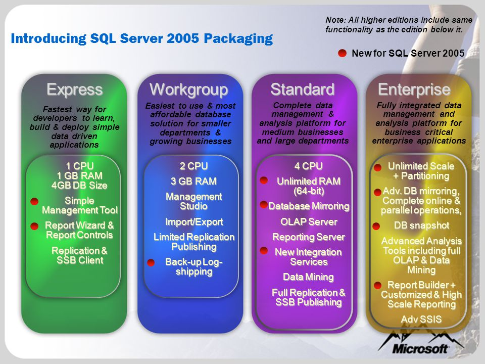 Introducing SQL Server 2005 Packaging New for SQL Server 2005 Note: All higher editions include same functionality as the edition below it.ExpressWorkgroupStandardEnterprise Fastest way for developers to learn, build & deploy simple data driven applications Easiest to use & most affordable database solution for smaller departments & growing businesses Complete data management & analysis platform for medium businesses and large departments Fully integrated data management and analysis platform for business critical enterprise applications 2 CPU 3 GB RAM Management Studio Import/Export Limited Replication Publishing Back-up Log- shipping 4 CPU Unlimited RAM (64-bit) Database Mirroring OLAP Server Reporting Server New Integration Services Data Mining Full Replication & SSB Publishing Unlimited Scale + Partitioning Adv.