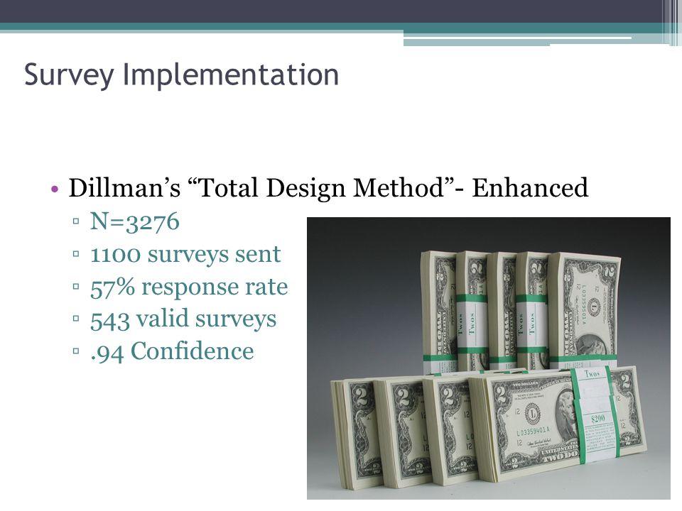 "Survey Implementation Dillman's ""Total Design Method""- Enhanced ▫N=3276 ▫1100 surveys sent ▫57% response rate ▫543 valid surveys ▫.94 Confidence"