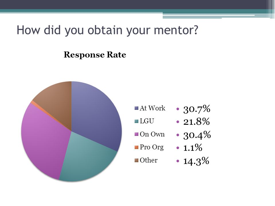 How did you obtain your mentor? 30.7% 21.8% 30.4% 1.1% 14.3%