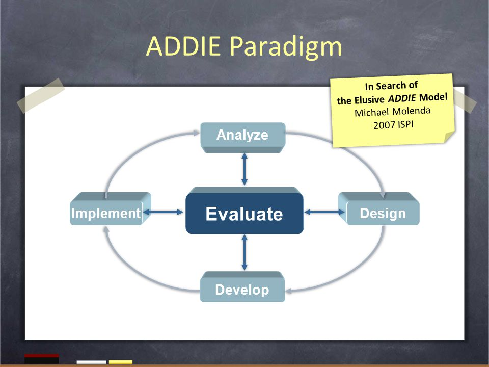 ADDIE Paradigm Analyze Design Develop Implement Evaluate In Search of the Elusive ADDIE Model Michael Molenda 2007 ISPI
