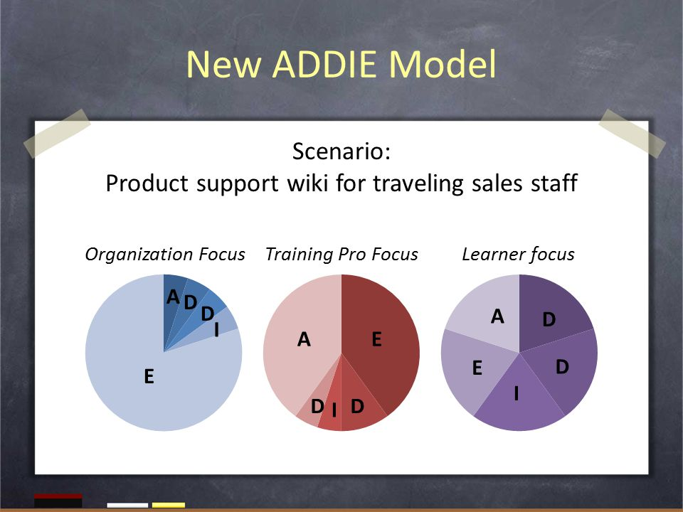 New ADDIE Model Organization FocusTraining Pro FocusLearner focus E A D D I EA DD I E A D D I Scenario: Product support wiki for traveling sales staff