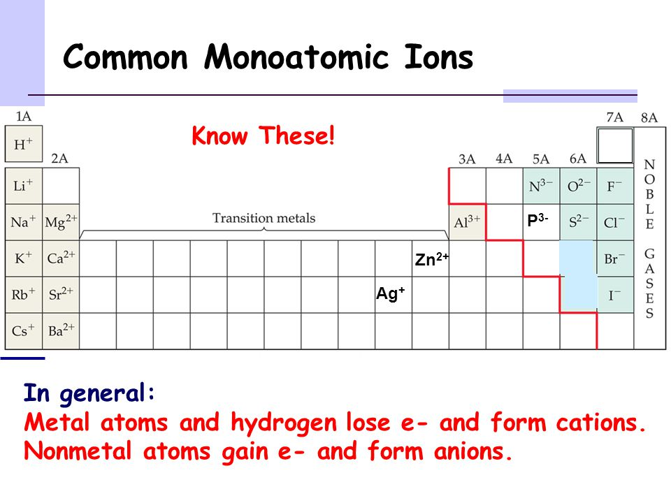 Common Monoatomic Ions In general: Metal atoms and hydrogen lose e- and form cations.