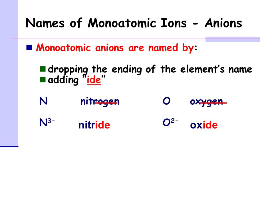 Names of Monoatomic Ions - Anions Monoatomic anions are named by: dropping the ending of the element's name adding ide NnitrogenOoxygen N 3 - O 2 - nitrideoxide