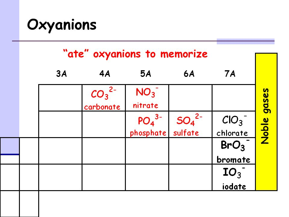 Oxyanions Noble gases 3A4A5A6A7A ate oxyanions to memorize
