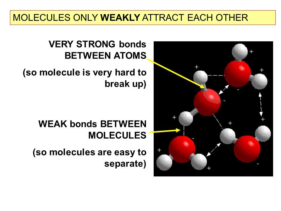VERY STRONG bonds BETWEEN ATOMS (so molecule is very hard to break up) WEAK bonds BETWEEN MOLECULES (so molecules are easy to separate) MOLECULES ONLY