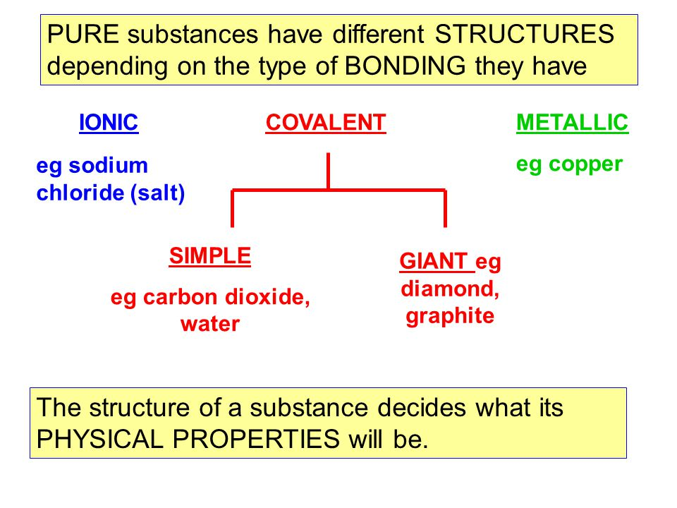 PURE substances have different STRUCTURES depending on the type of BONDING they have METALLIC eg copper IONIC eg sodium chloride (salt) GIANT eg diamo