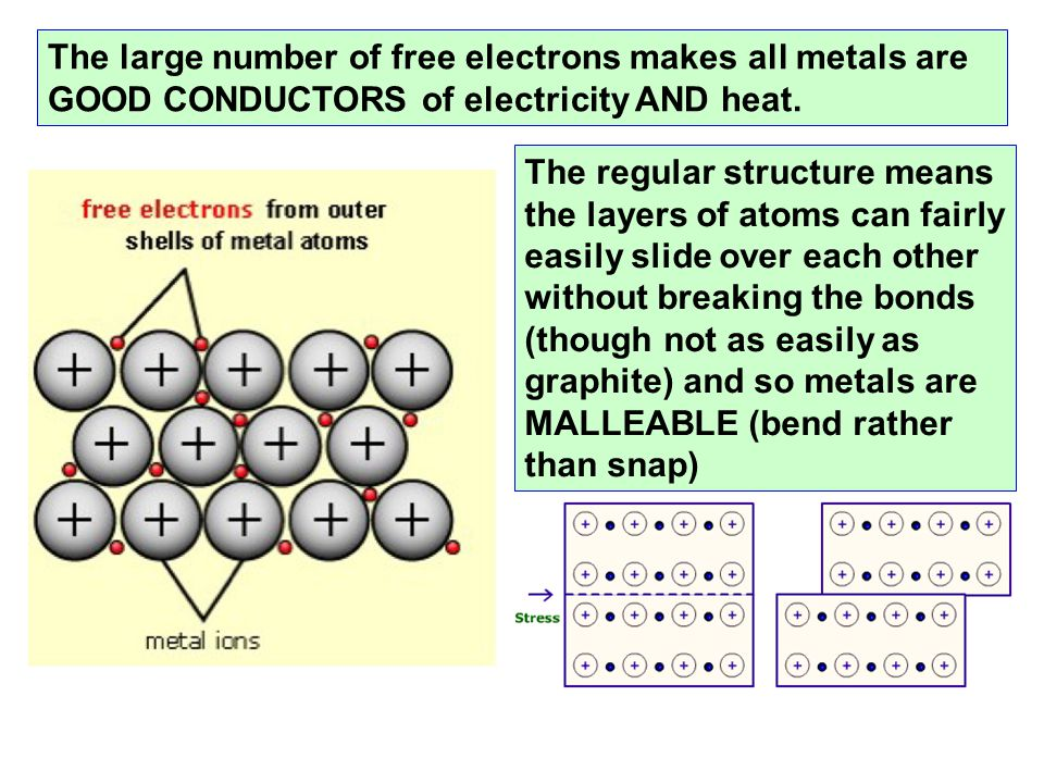 The large number of free electrons makes all metals are GOOD CONDUCTORS of electricity AND heat. The regular structure means the layers of atoms can f