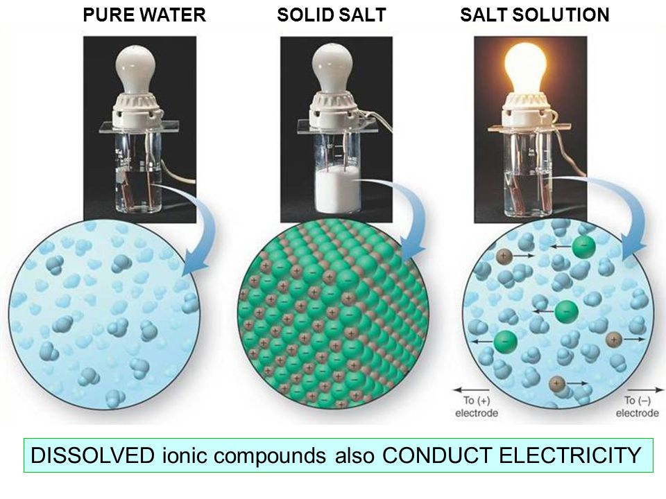 DISSOLVED ionic compounds also CONDUCT ELECTRICITY PURE WATERSOLID SALTSALT SOLUTION