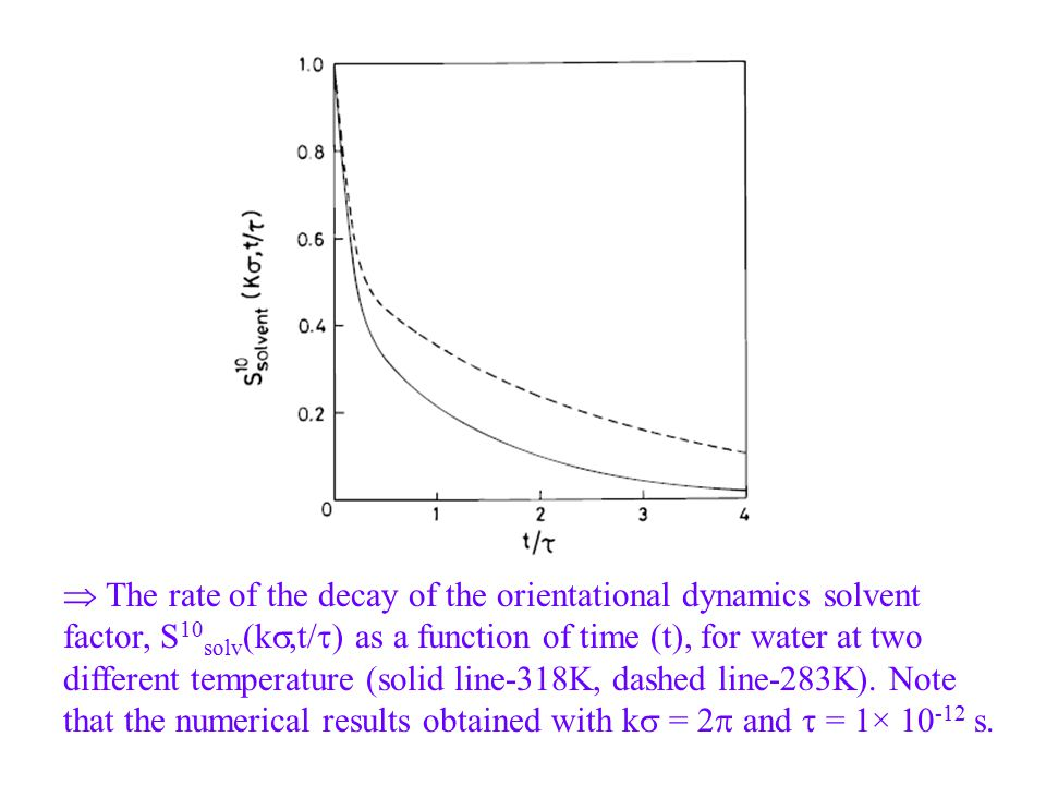  The rate of the decay of the orientational dynamics solvent factor, S 10 solv (k ,t/  ) as a function of time (t), for water at two different temp
