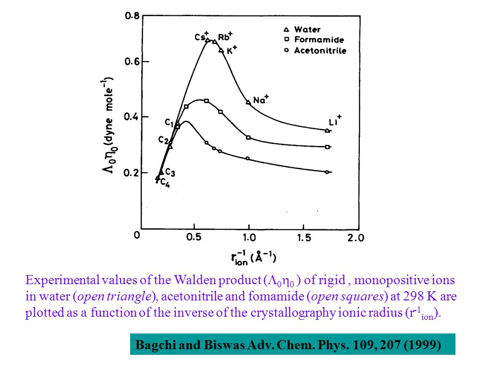 Experimental values of the Walden product (  0  0 ) of rigid, monopositive ions in water (open triangle), acetonitrile and fomamide (open squares) at 298 K are plotted as a function of the inverse of the crystallography ionic radius (r -1 ion ).