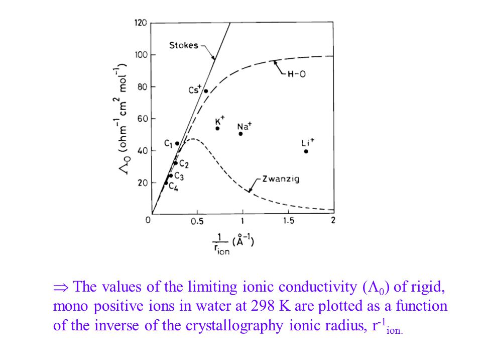  The values of the limiting ionic conductivity (  0 ) of rigid, mono positive ions in water at 298 K are plotted as a function of the inverse of the crystallography ionic radius, r -1 ion.