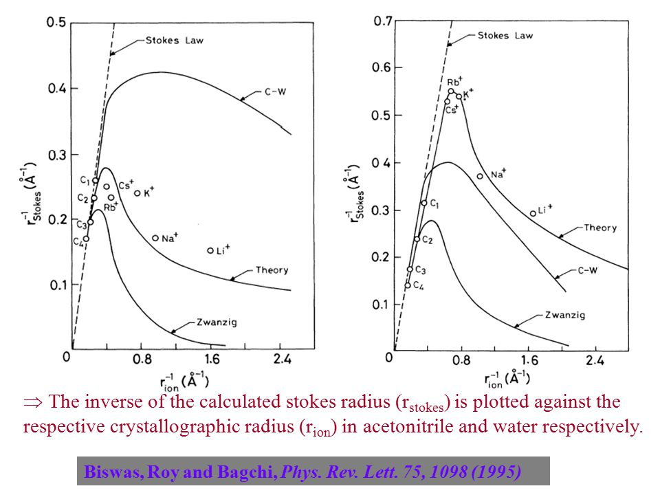 The inverse of the calculated stokes radius (r stokes ) is plotted against the respective crystallographic radius (r ion ) in acetonitrile and water