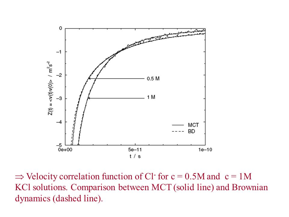  Velocity correlation function of Cl - for c = 0.5M and c = 1M KCl solutions.