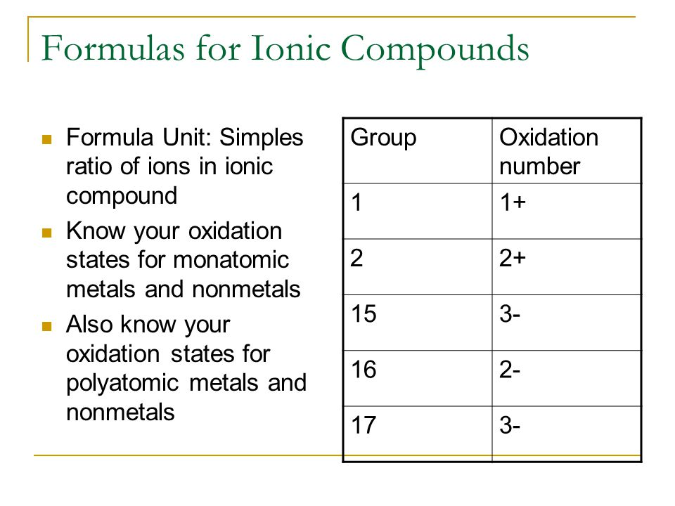 Formulas for Ionic Compounds Formula Unit: Simples ratio of ions in ionic compound Know your oxidation states for monatomic metals and nonmetals Also know your oxidation states for polyatomic metals and nonmetals GroupOxidation number