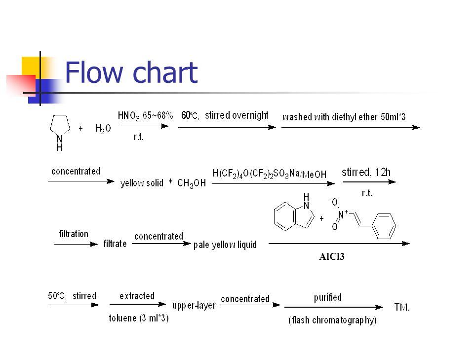 Flow chart AlCl3