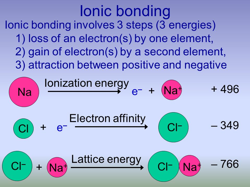 Ionic bonding Ionic bonding involves 3 steps (3 energies) 1) loss of an electron(s) by one element, 2) gain of electron(s) by a second element, 3) attraction between positive and negative + Na e–e– Na + Ionization energy Cl e–e– + Cl – Electron affinity Lattice energy + Cl – Na + Cl – Na + + 496 – 349 – 766