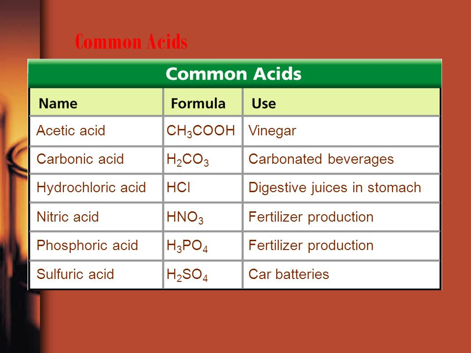 Common Acids Acetic acidCH 3 COOHVinegar Carbonic acidH 2 CO 3 Carbonated beverages Hydrochloric acidHCIDigestive juices in stomach Nitric acidHNO 3 F