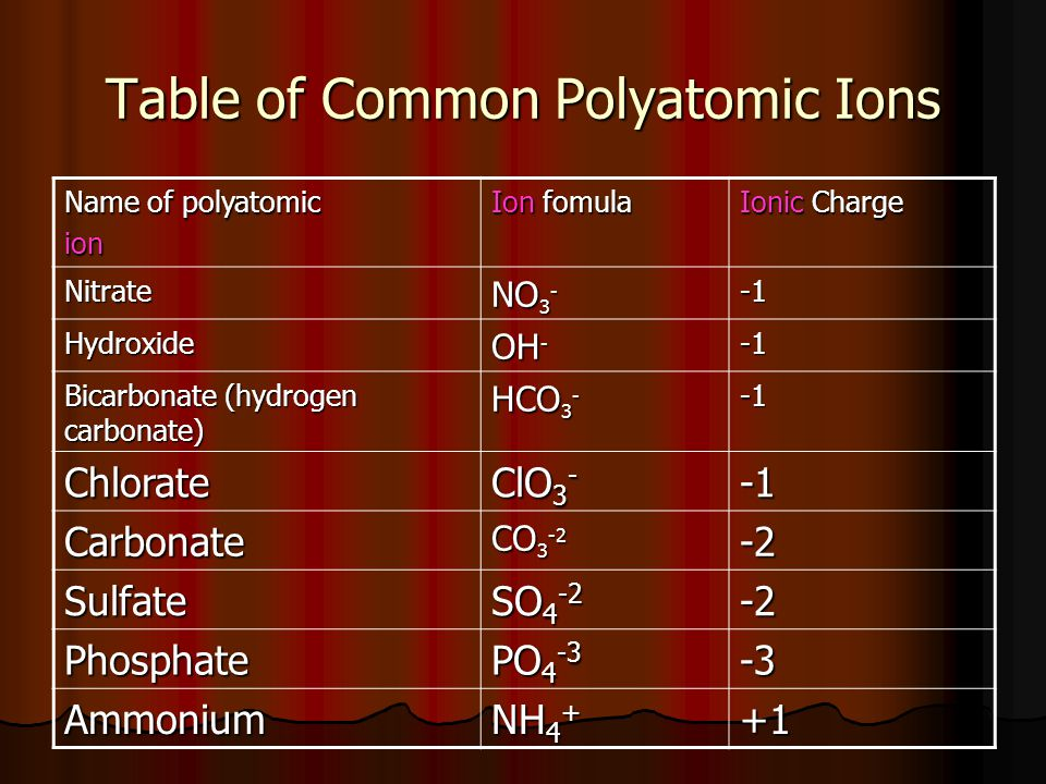 Table of Common Polyatomic Ions Name of polyatomic ion Ion fomula Ionic Charge Nitrate NO 3 - Hydroxide OH - Bicarbonate (hydrogen carbonate) HCO 3 -
