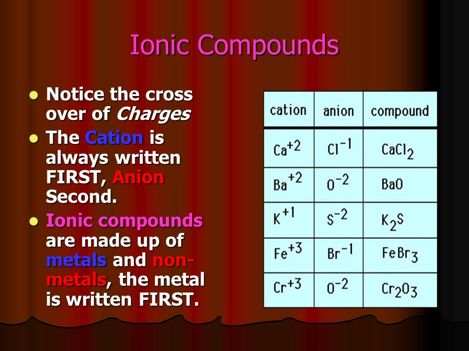 Ionic Compounds Notice the cross over of Charges Notice the cross over of Charges The Cation is always written FIRST, Anion Second. The Cation is alwa