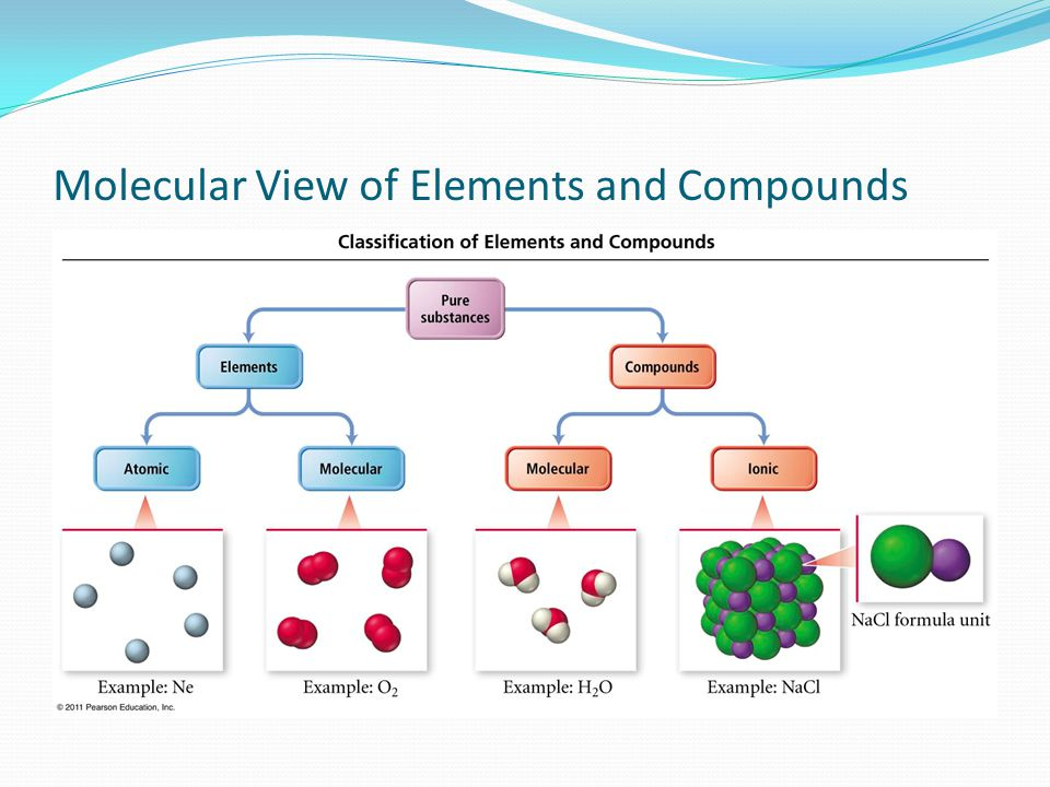Molecular View of Elements and Compounds