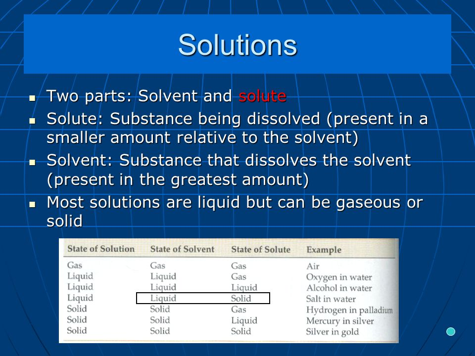 Solution Concentration Solution concentration Solution concentration The amount of solute (mass or moles) dissolved into a certain amount of a solution or solventThe amount of solute (mass or moles) dissolved into a certain amount of a solution or solvent Qualitative Qualitative Dilute, concentrated, saturated, unsaturatedDilute, concentrated, saturated, unsaturated Quantitative Quantitative Mass to mass, volume to volume, and molarityMass to mass, volume to volume, and molarity