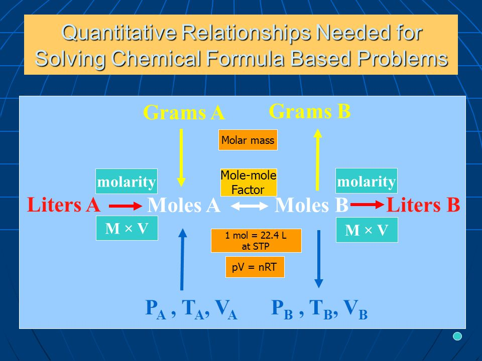 Quantitative Relationships Needed for Solving Chemical Formula Based Problems Grams A Grams B P A, T A, V A P B, T B, V B Liters A Liters B Moles AMoles B pV = nRT Mole-mole Factor molarity Molar mass molarity 1 mol = 22.4 L at STP M × V