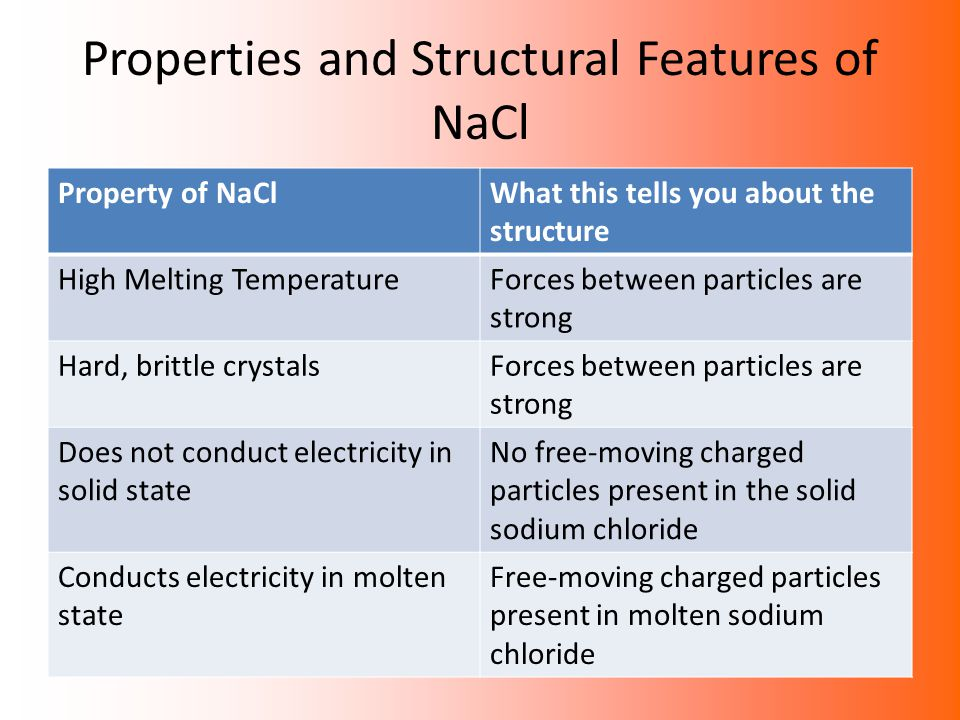 Properties and particles cont… From these properties we can find that: – The forces between the particles are strong – There are no free moving electrons present in solid sodium chloride, unlike in metals – There are charged particles present but in the solid state, they are not free to move.