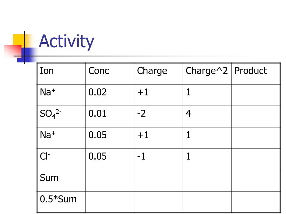 Activity IonConcChargeCharge^2Product Na + 0.02+11 SO 4 2- 0.01-24 Na + 0.05+11 Cl - 0.051 Sum 0.5*Sum
