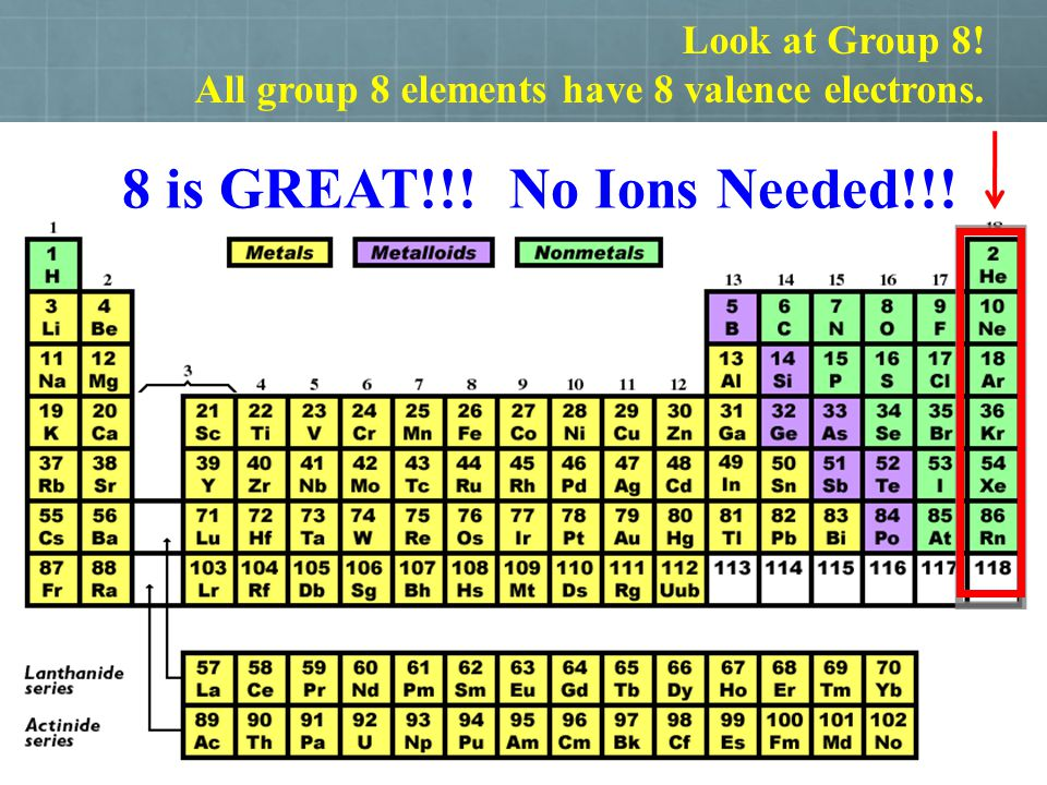 Look at Group 8! All group 8 elements have 8 valence electrons. 8 is GREAT!!! No Ions Needed!!!