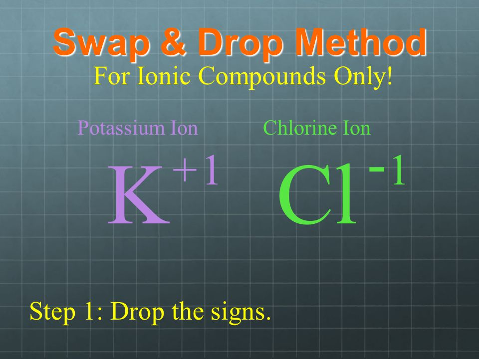 Swap & Drop Method Potassium Ion K Chlorine Ion Cl + - 11 Step 1: Drop the signs.