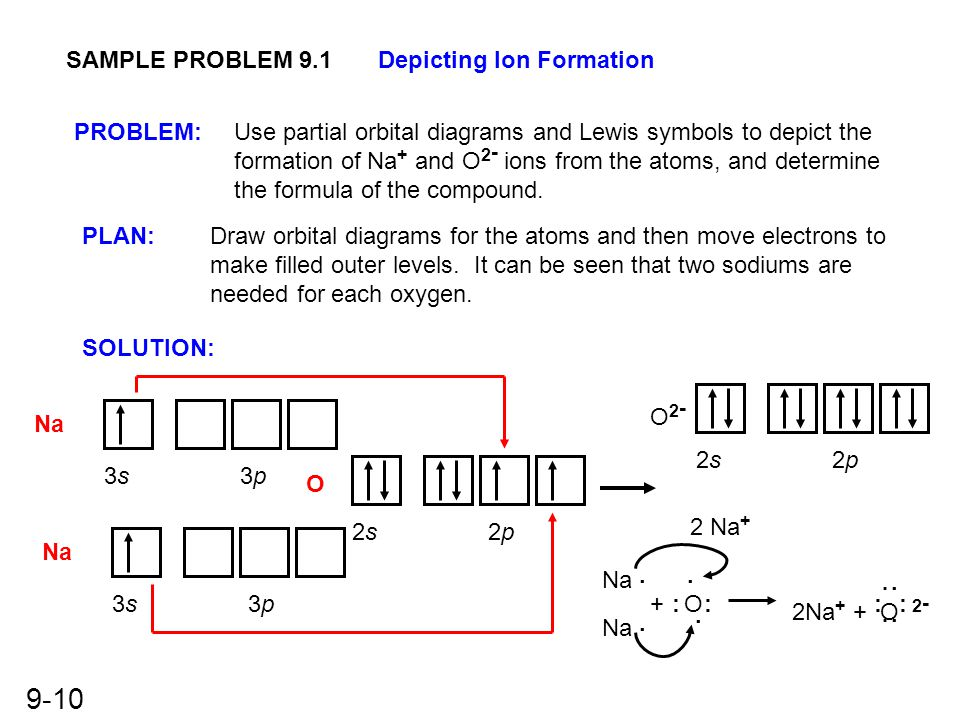 9-10 SAMPLE PROBLEM 9.1Depicting Ion Formation PLAN: SOLUTION: PROBLEM:Use partial orbital diagrams and Lewis symbols to depict the formation of Na +