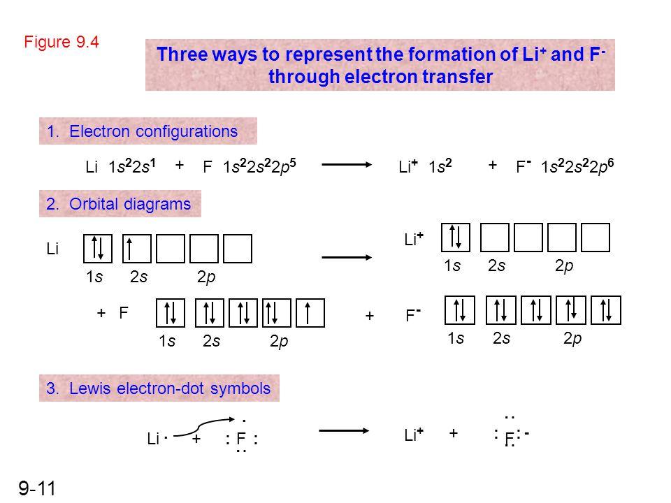 9-11 1. Electron configurations Li 1s 2 2s 1 2. Orbital diagrams 3. Lewis electron-dot symbols + F 1s 2 2s 2 2p 5 Li + 1s 2 + F - 1s 2 2s 2 2p 6 Three