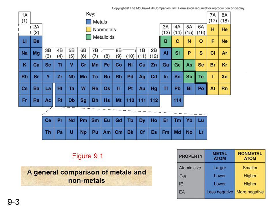 9-3 A general comparison of metals and non-metals Figure 9.1